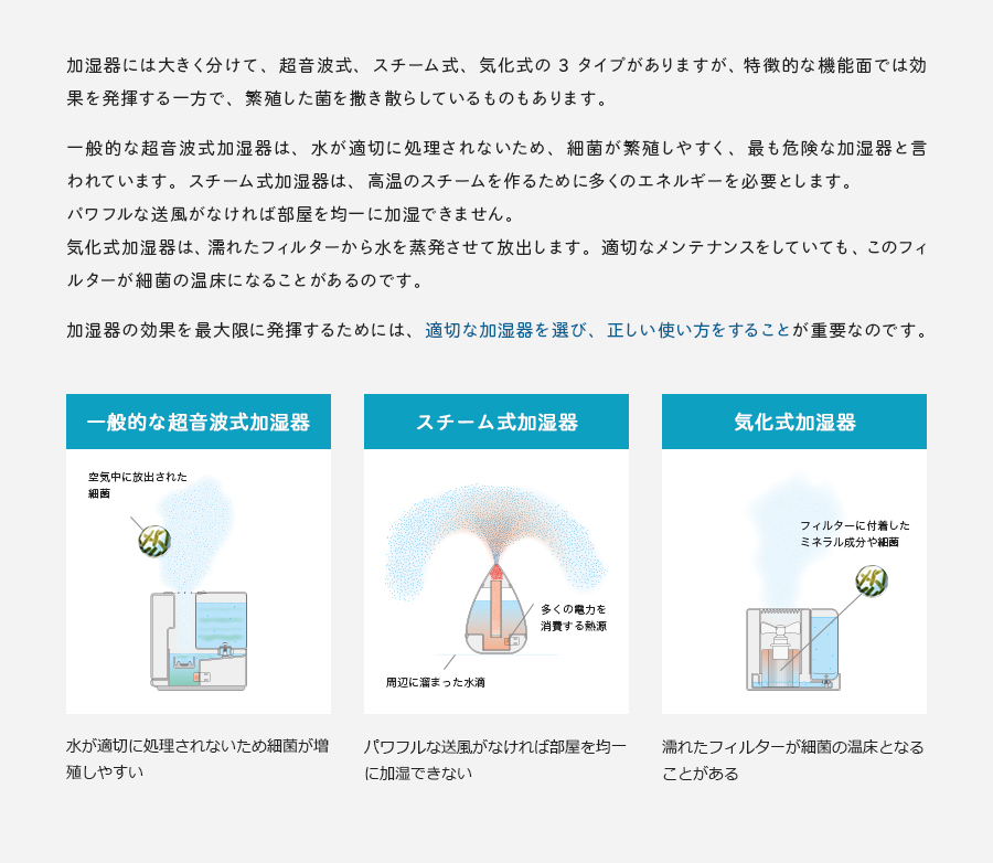 加湿器には大きく分けて、超音波式、スチーム式、気化式の 3 タイプがありますが、 特徴的な機能面では効果を発揮する一方で、繁殖した菌を撒き散らしているものもあります。一般的な超音波式加湿器は、水が適切に処理されないため、細菌が繁殖しやすく、最も危険な加湿器と言われています。スチーム式加湿器は、高温のスチームを作るために多くのエネルギーを必要とします。パワフルな送風がなければ部屋を均一に加湿できません。気化式加湿器は、濡れたフィルターから水を蒸発させて放出します。適切なメンテナンスをしていても、このフィルターが細菌の温床になることがあるのです。加湿器の効果を最大限に発揮するためには、適切な加湿器を選び、正しい使い方をすることが重要なのです。